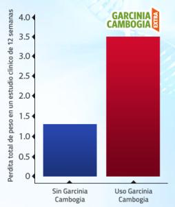 Pérdida de peso con Garcinia Cambogia Extra